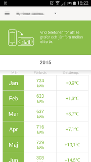 Monthly energy usage and temperature table